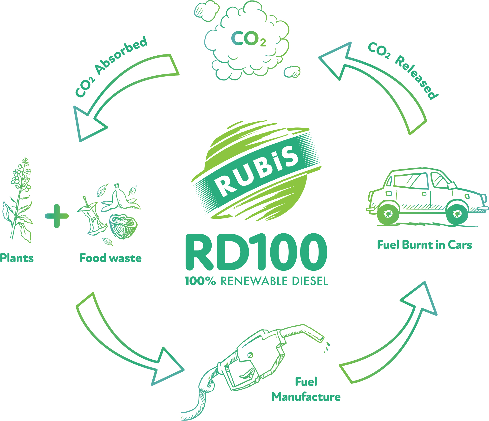 Rubis_RD100_Infographic_for_Press.jpg