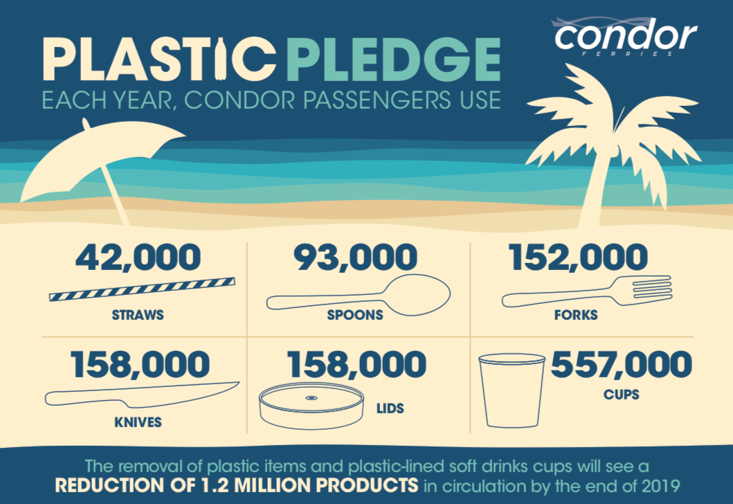 Condor_Plastic_Use_infographic.png