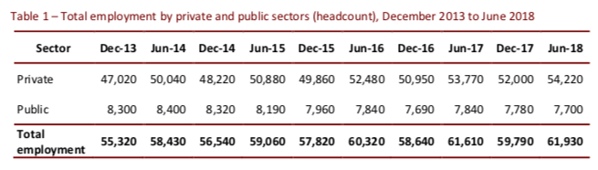 Employment numbers since December 2013