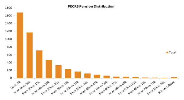 PECRS_Pension_Distribution.png