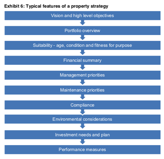 property_strategy.png
