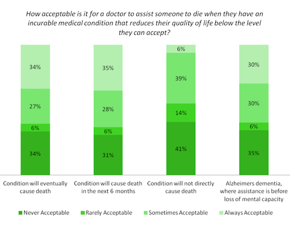 Assisted_dying_doctors_survey_views.png