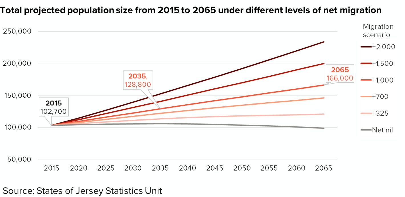 population projections If the projections are accurate, the population of pennsylvania will increase to 141 million in 2040, up from 127 million in 2010 almost 72 percent of the increase will be.
